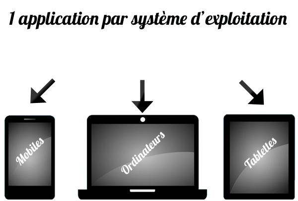 Principe de fonctionnement des applications